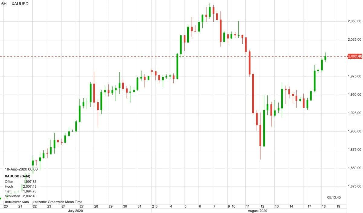 Chart zeigt Goldpreis-Verlauf der letzten 30 Tage