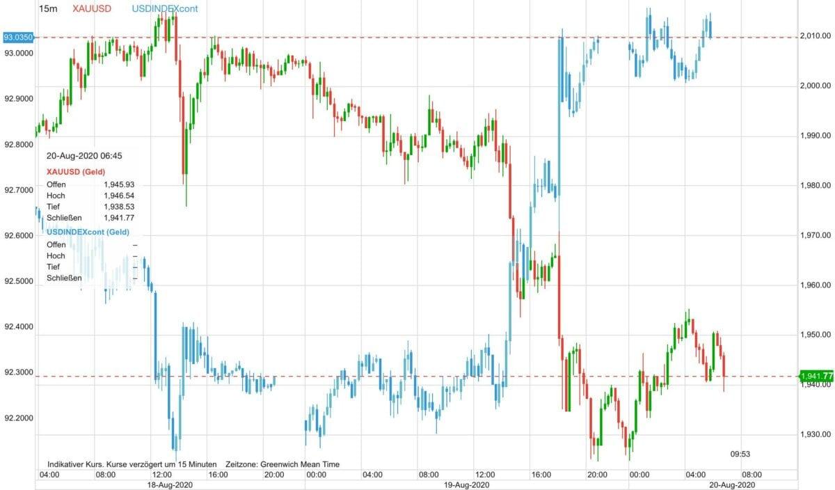 Chart zeigt Goldpreis Verlauf gegen den US-Dollar