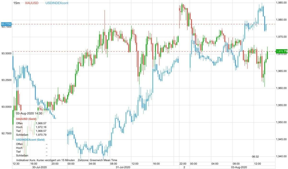 Chart zeigt Goldpreis gegen Dollar-Index
