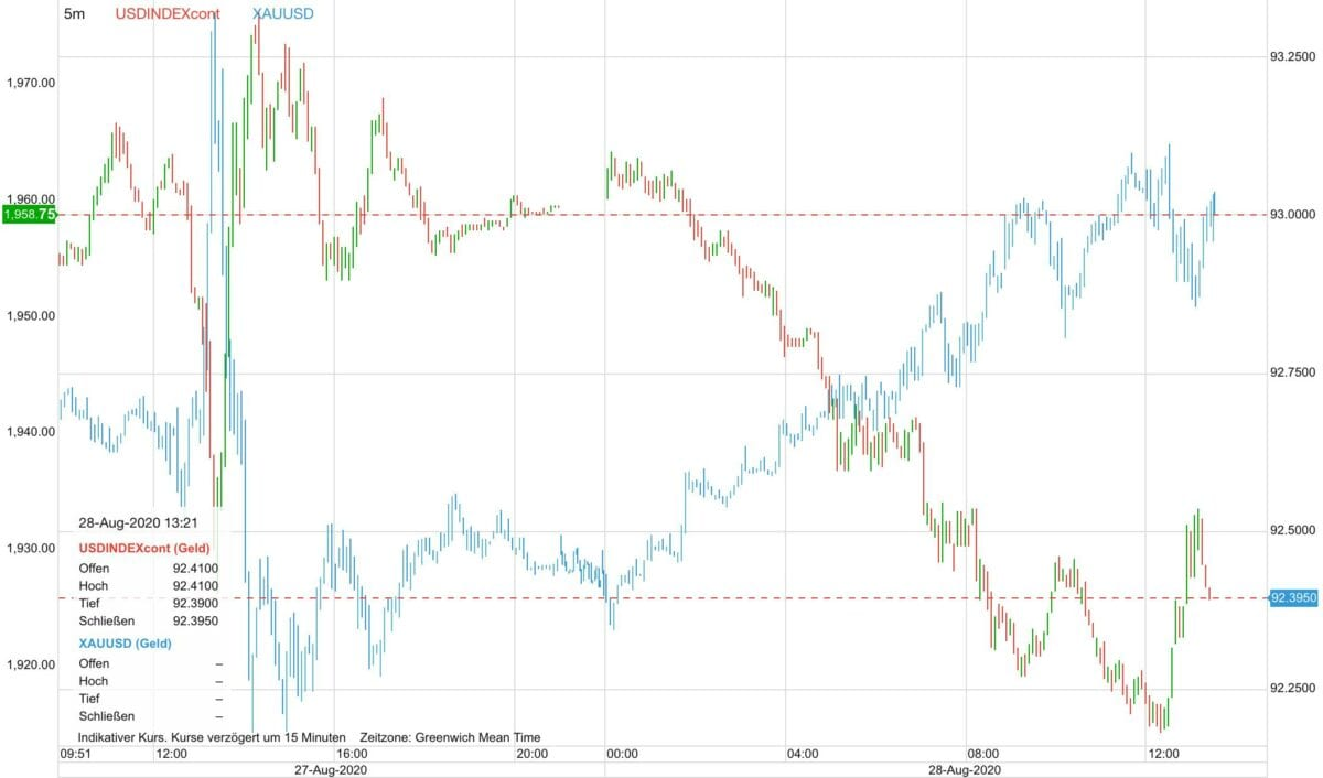Chart zeigt Kursverlauf von US-Dollar gegen Goldpreis