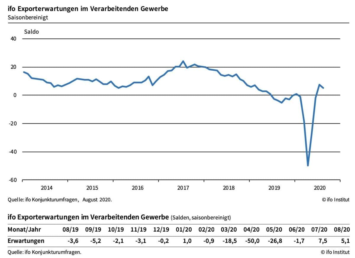 ifo Erwartungen für die deutschen Exporte als Chart seit dem Jahr 2014