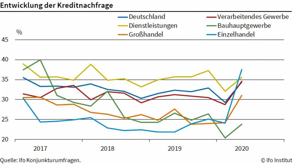 ifo Chart zur Kreditnachfrage
