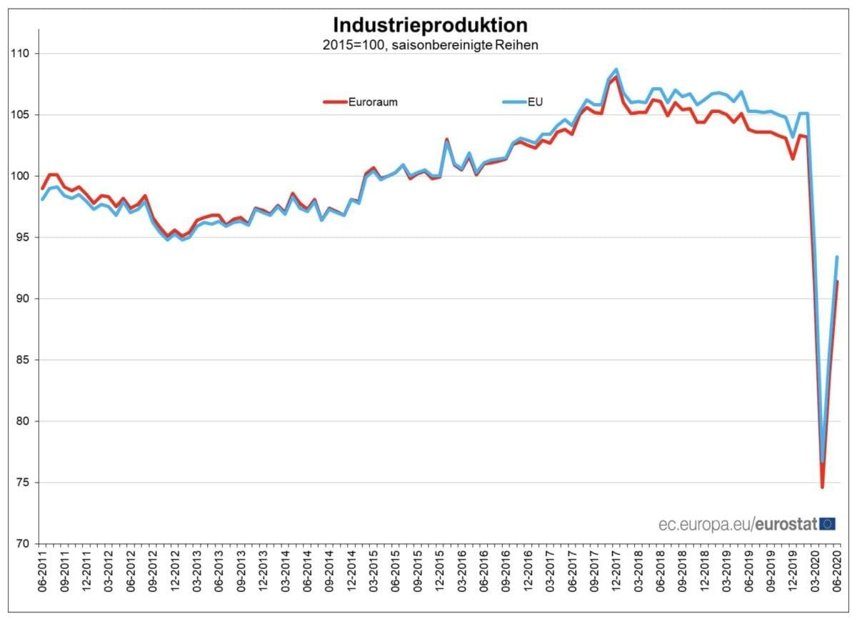 Industrieproduktion in EU und Eurozone seit 2011