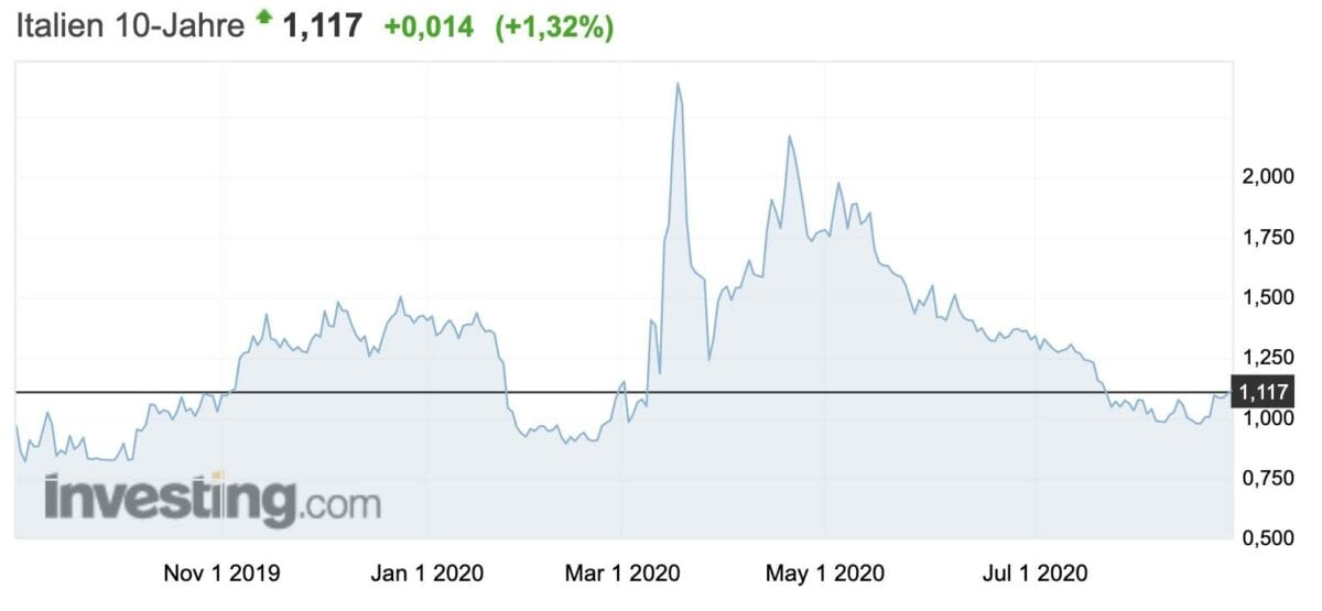 Rendite für zehnjährige Staatsanleihen aus Italien