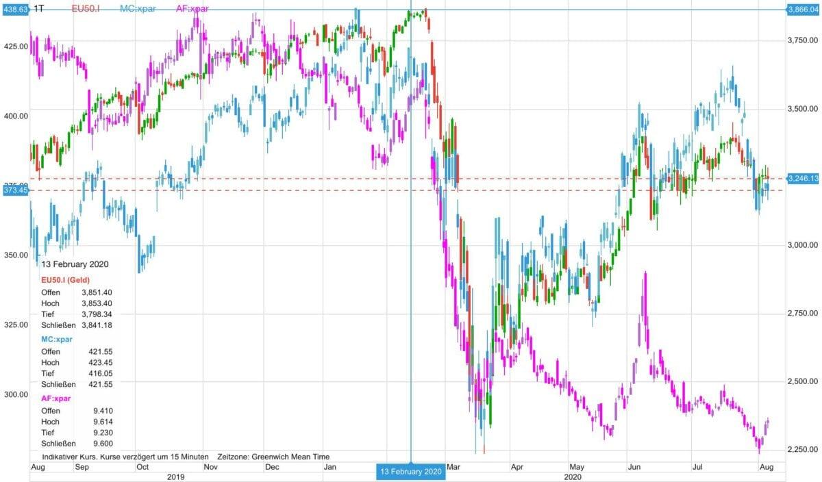 Chart zeigt LVMH-Aktie im Vergleich zu Air France und EU-Aktienindex