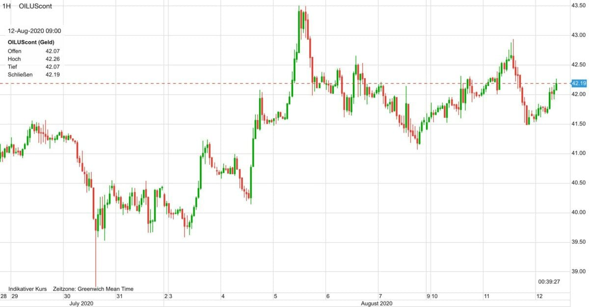 Ölpreis im Verlauf seit Ende Juli