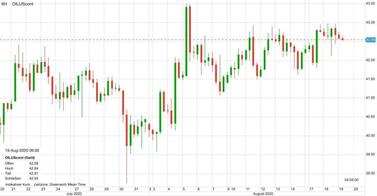 Dieser Chart zeigt den Ölpreis-Verlauf in den letzten 30 Tagen