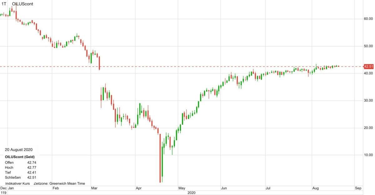 Chart zeigt Verlauf im WTI-Ölpreis seit Januar