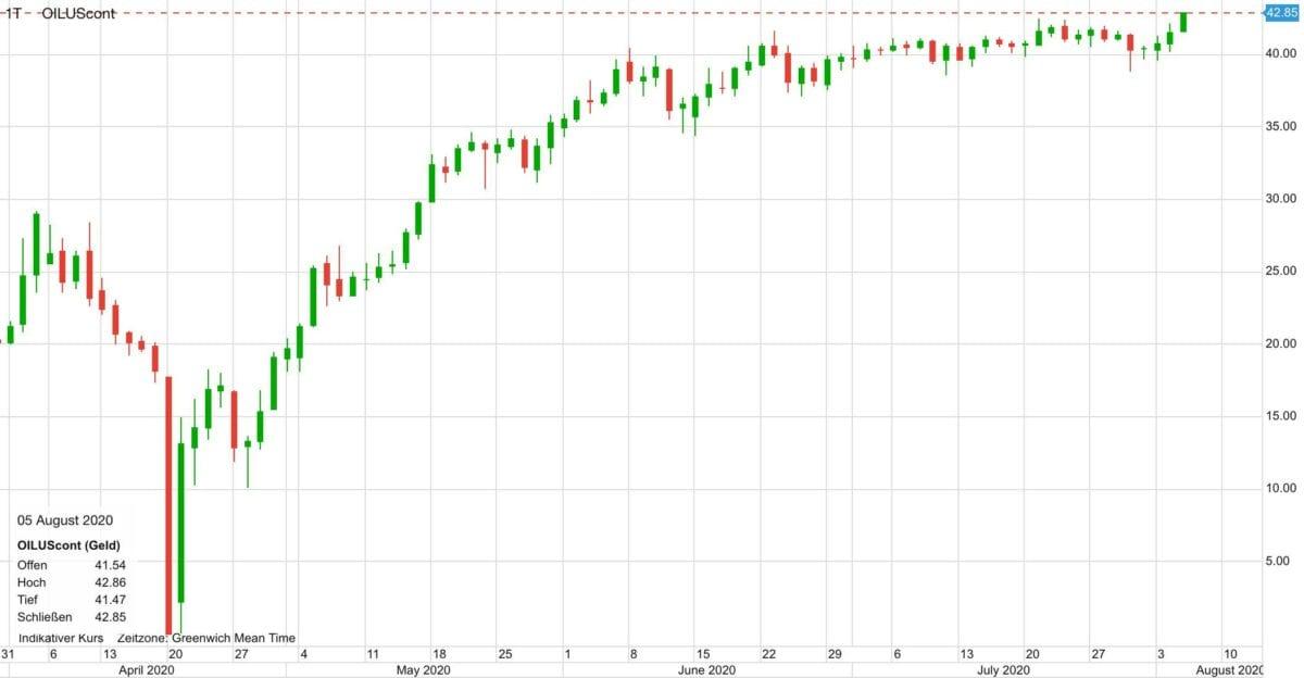 Chart zeigt Ölpreis im Verlauf seit April