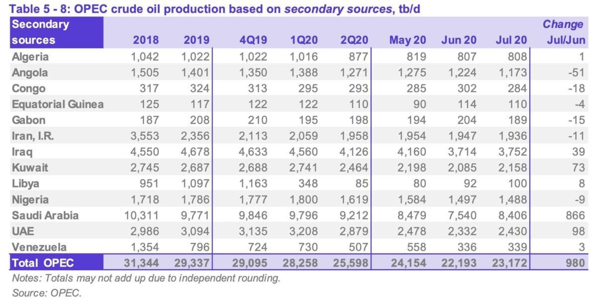 OPEC-Monatsbericht Juli mit Fördermengendaten