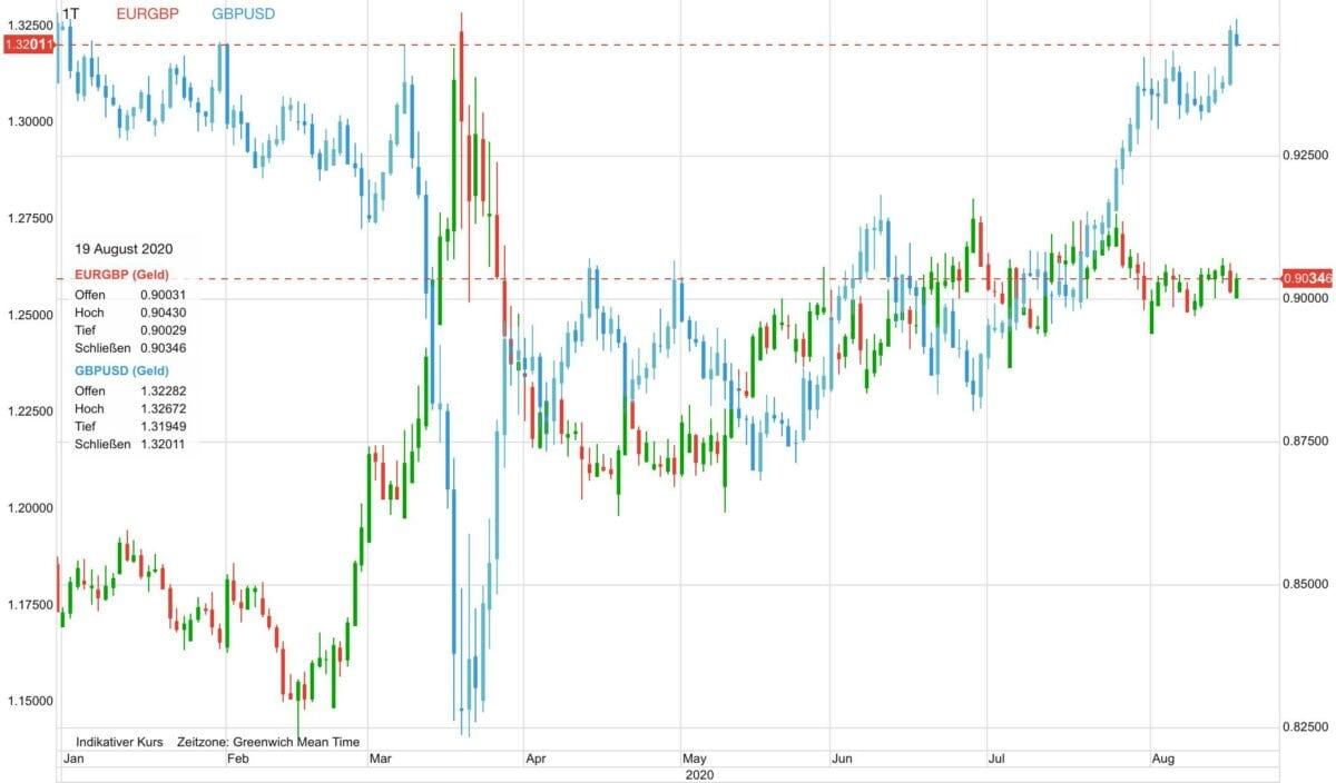 Chart zeigt Pfund gegen US-Dollar und gegen Euro