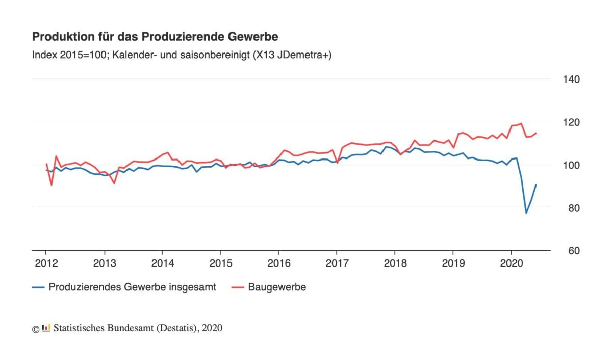 Produktion noch weit hinter Vorkrisenniveau