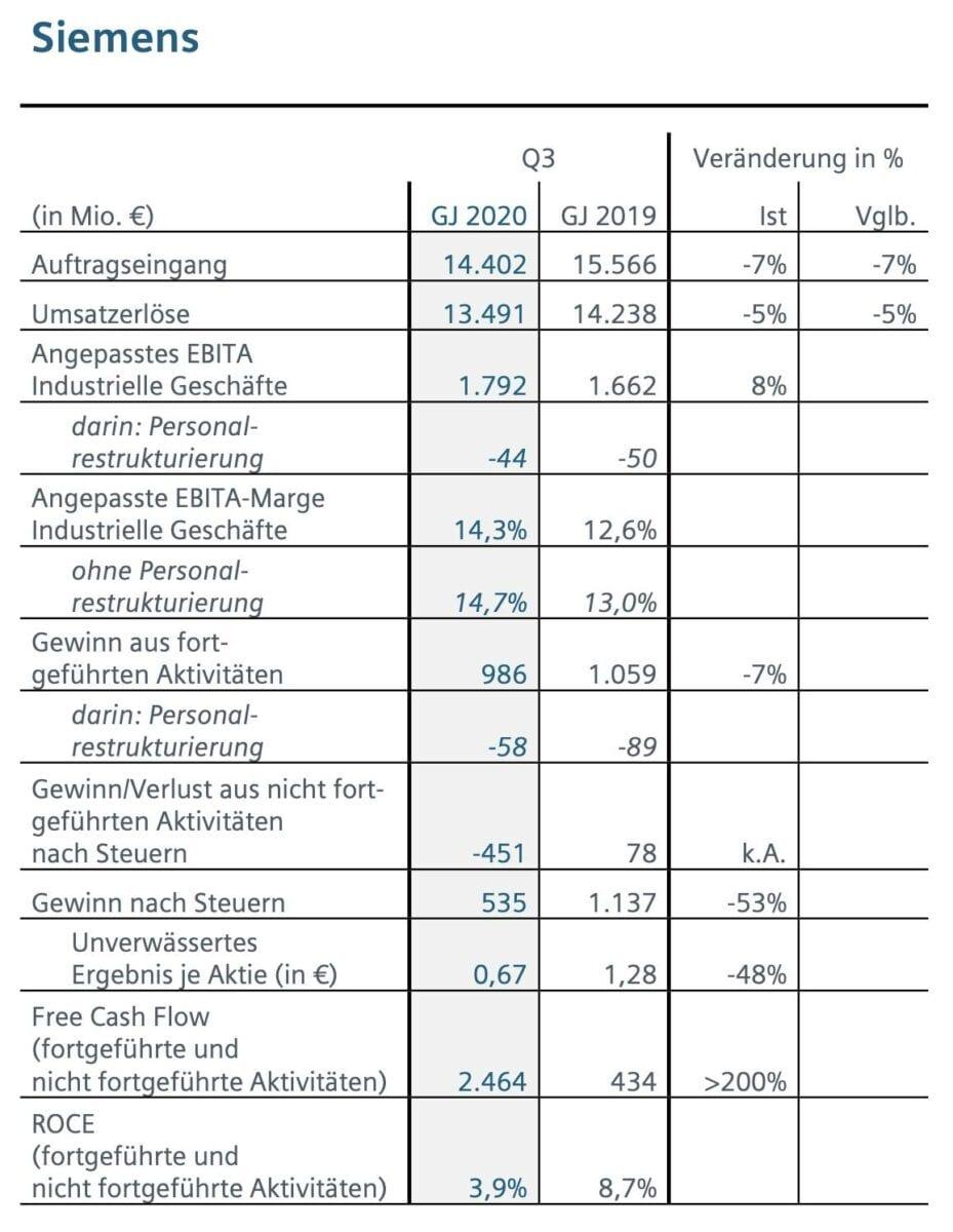 Siemens-Quartalszahlen im Detail