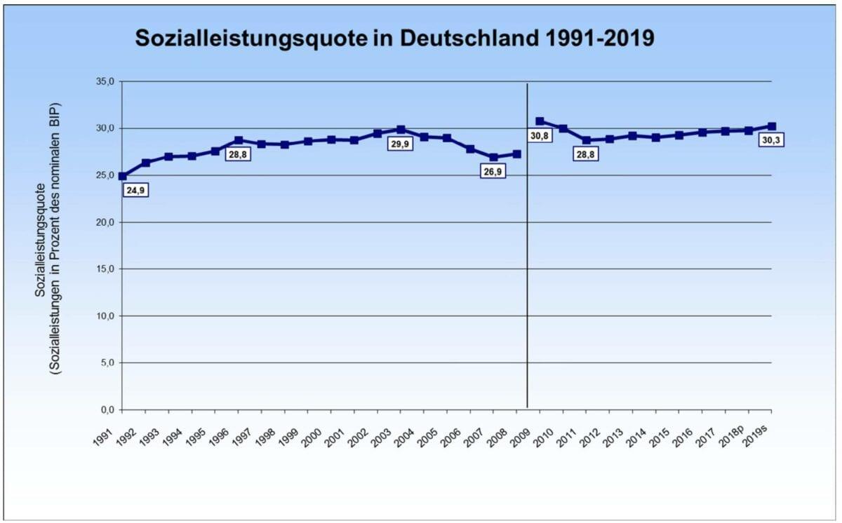 Sozialausgaben in Relation zum BIP