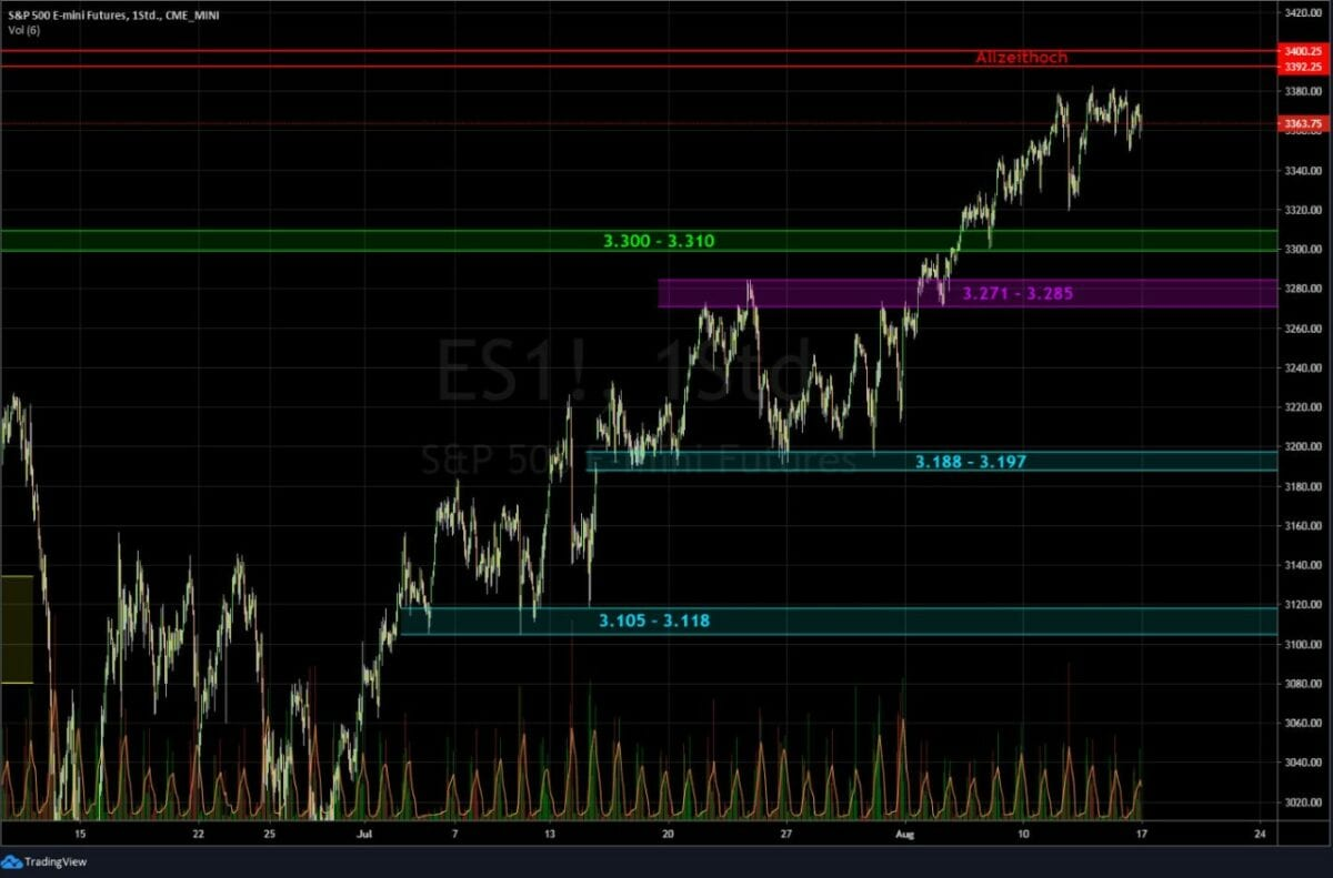 Chart mit Kursverlauf im S&P 500