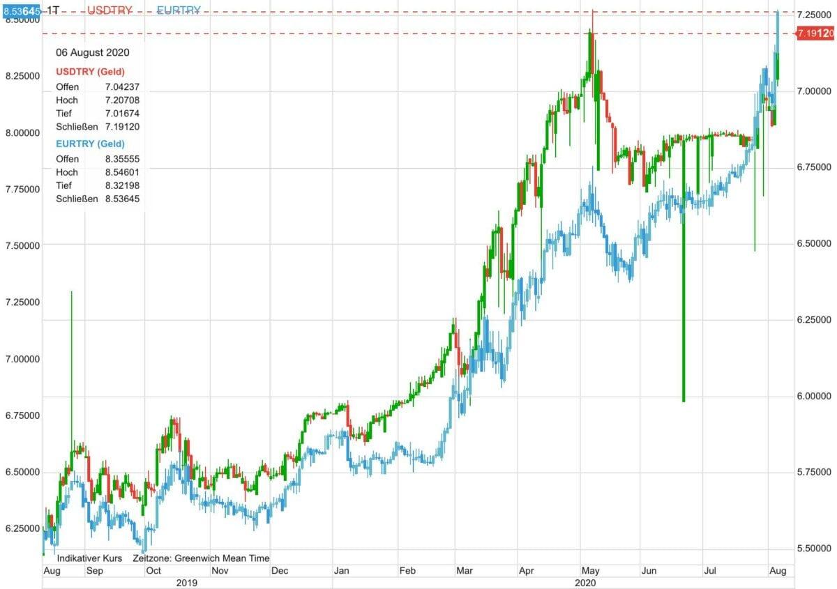 Chart zeigt US-Dollar und Euro gegen die türkische Lira