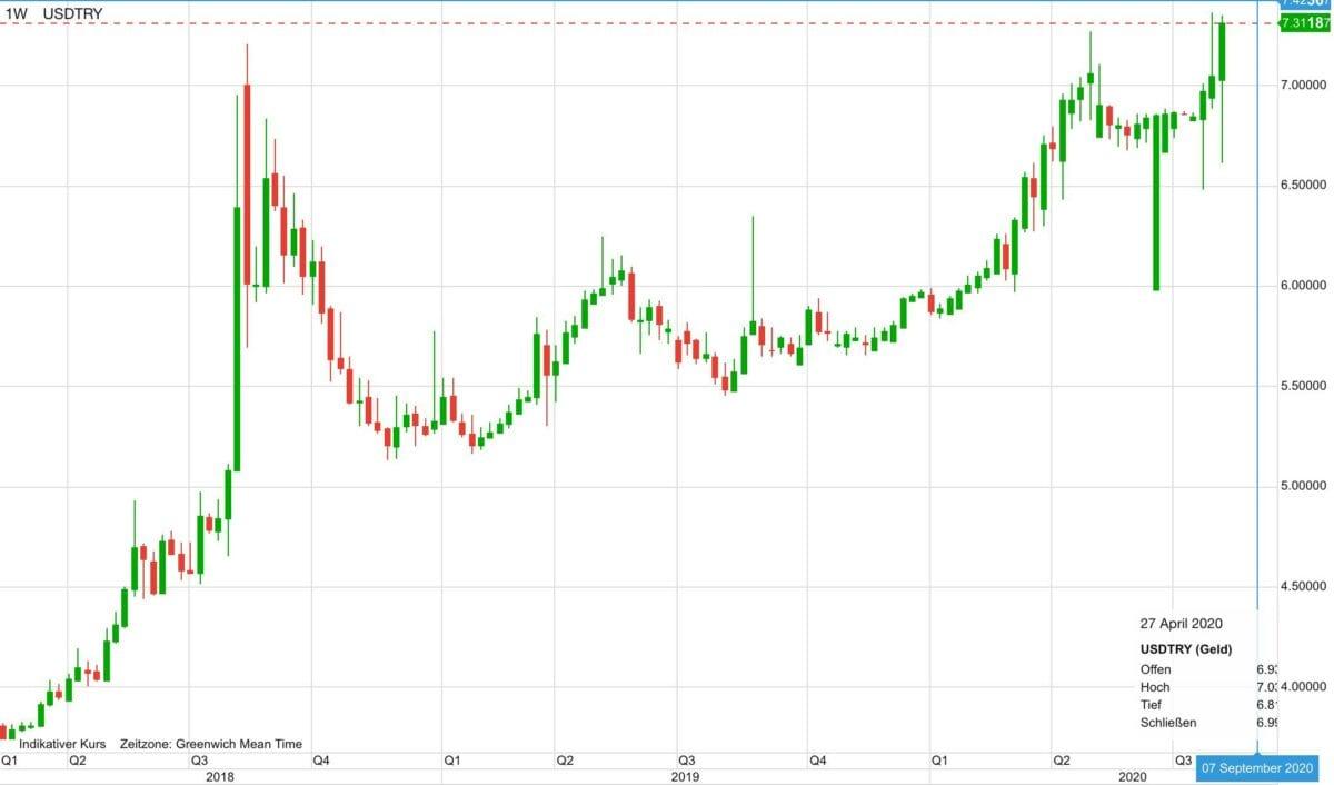 Chart zeigt US-Dollar vs Lira im Kursverlauf seit 2018