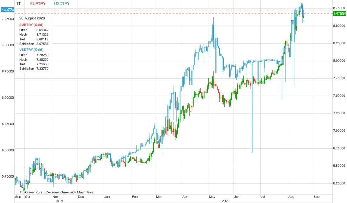 Euro und US-Dollar im Chart gegen die türkische Lira