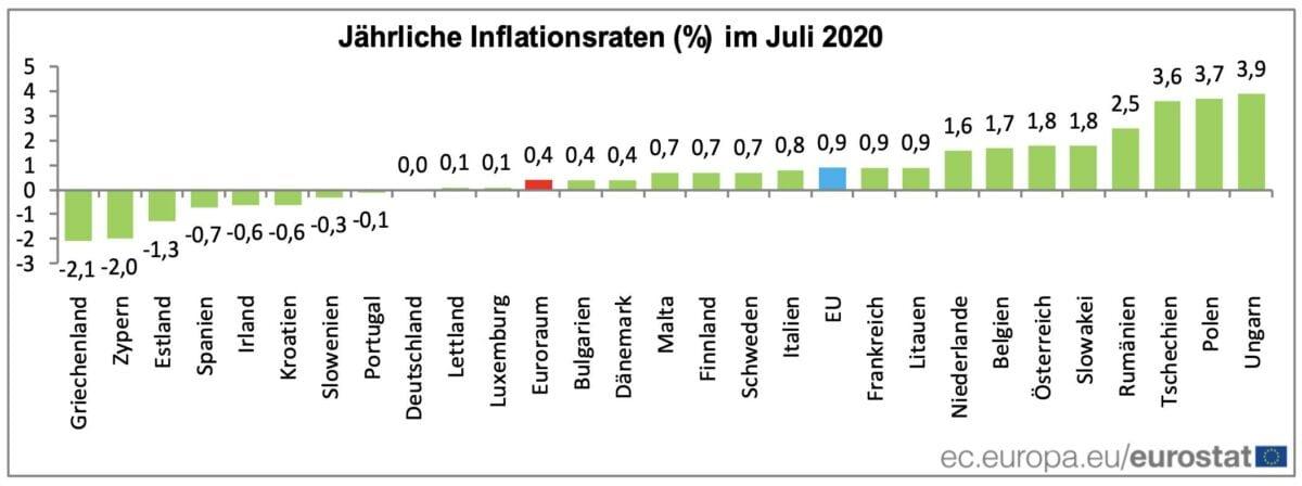 Deflation und Inflation in EU