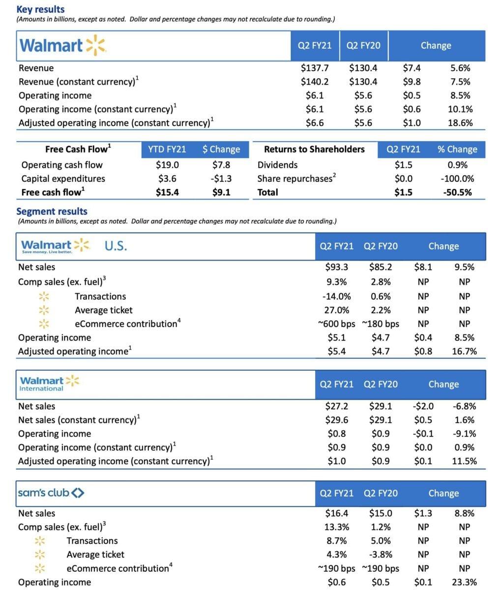Walmart-Quartalszahlen im Detail