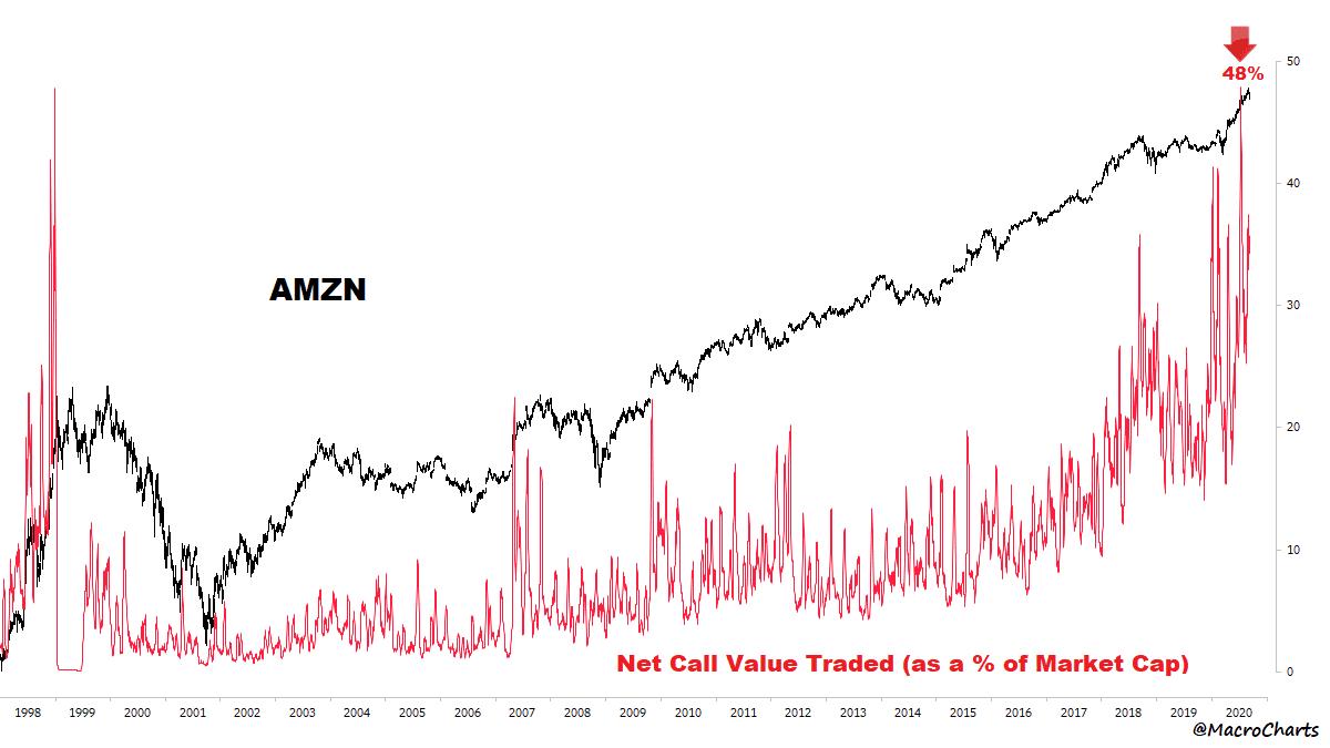 Aktienmärkte und Amazon Call-Optionen