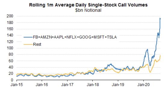 Aktienmärkte: Call-Optionen auf US-Tech-Aktien und großer Verfall