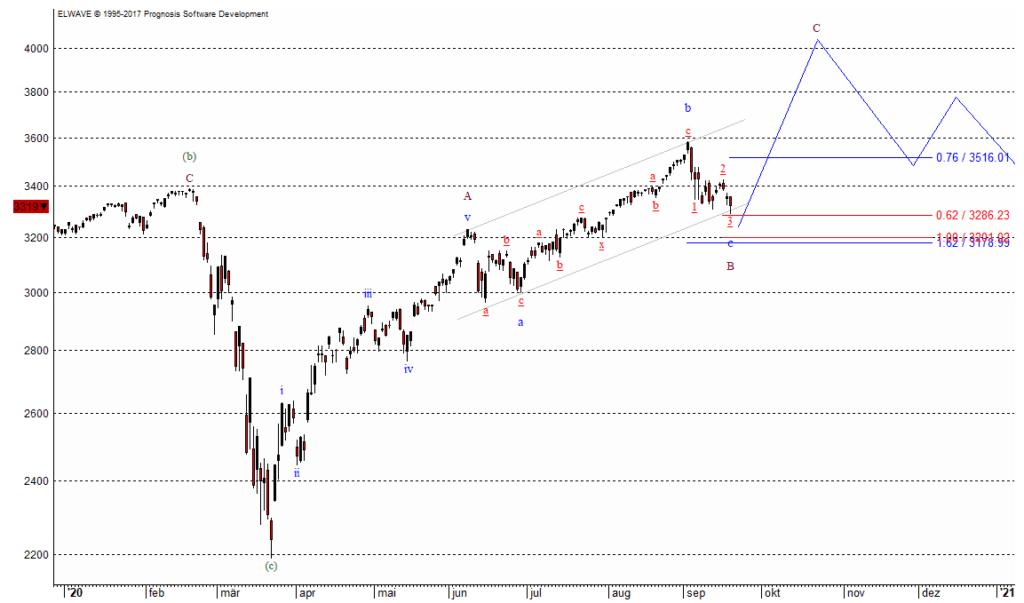 Der S&P 500 gibt die Richtung für die Aktienmärkte vor