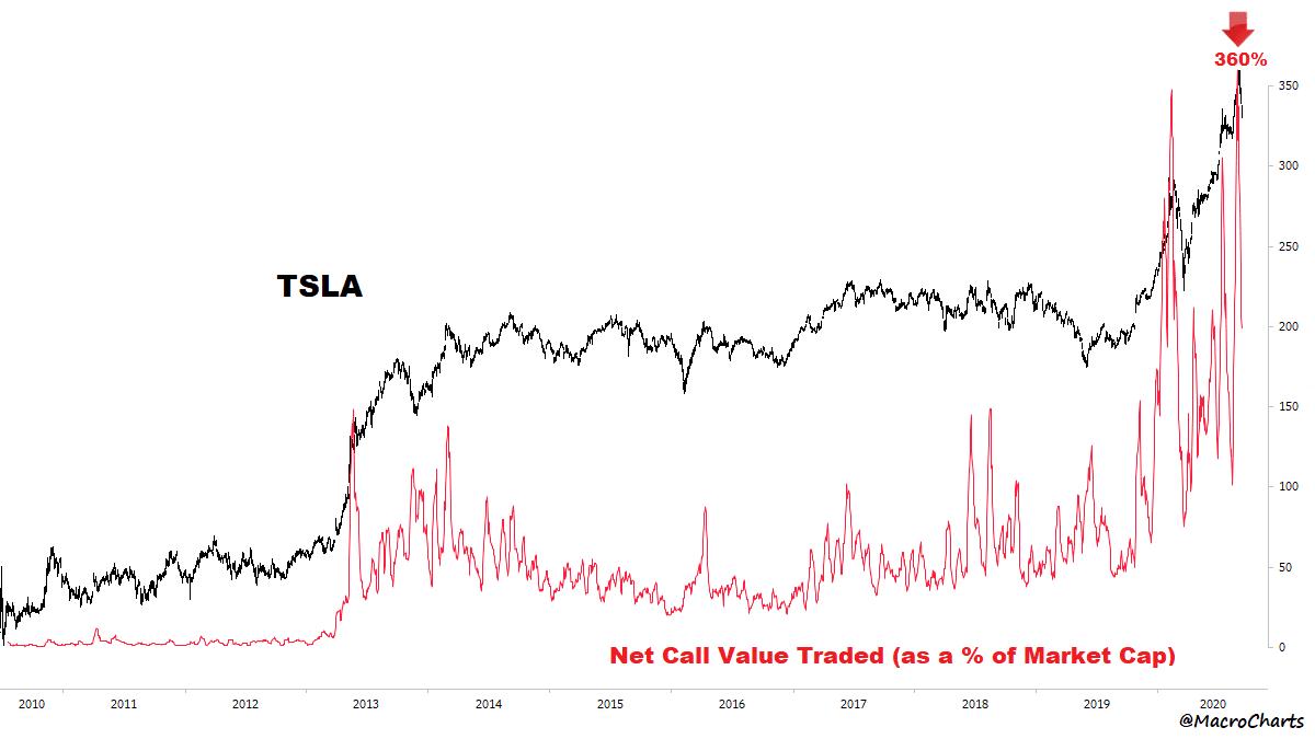 Tesla Call-Optionen