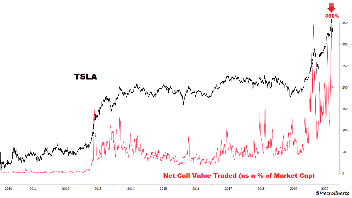 Tesla Call-Optionen