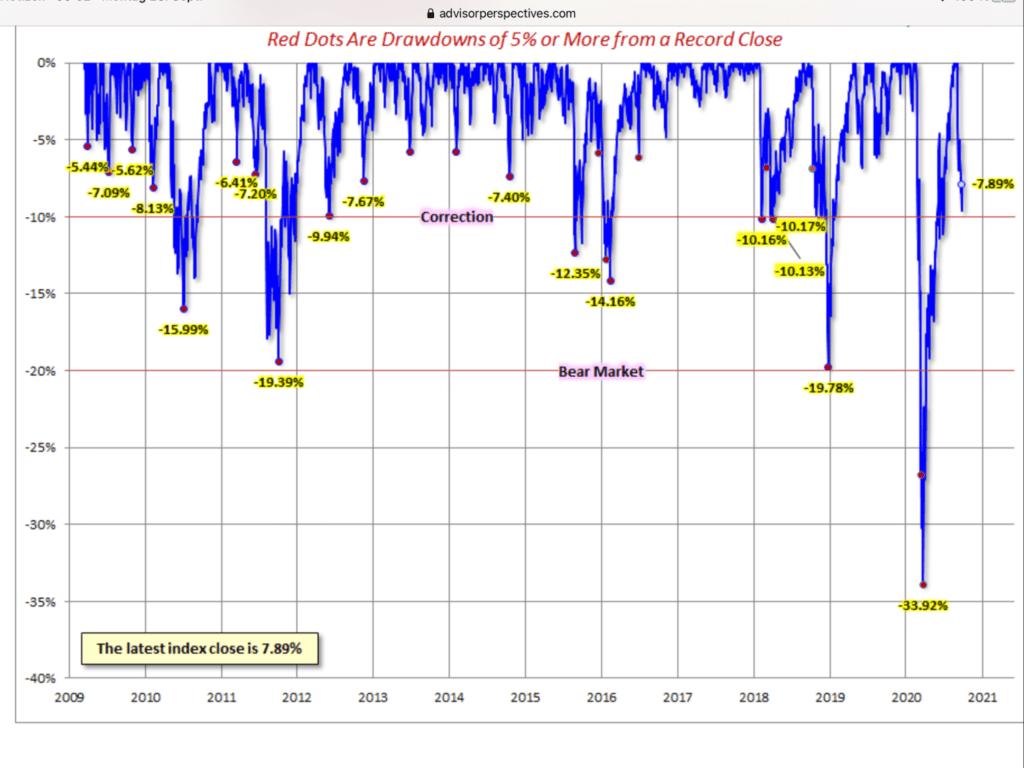 Aktienmärkte, Timing und Korrekturen