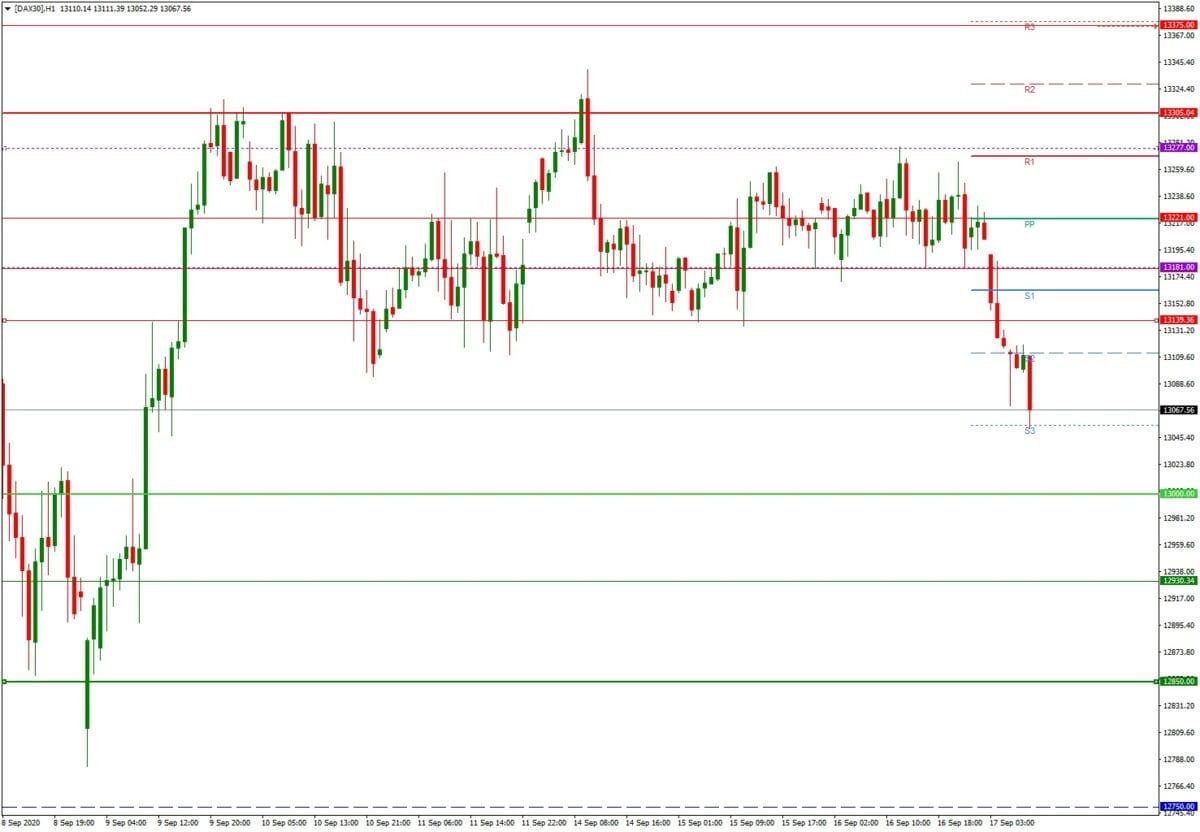 DAX daily: Tagesausblick 17.09. - H1-Chart - nach der Fed, vor dem großer Verfall
