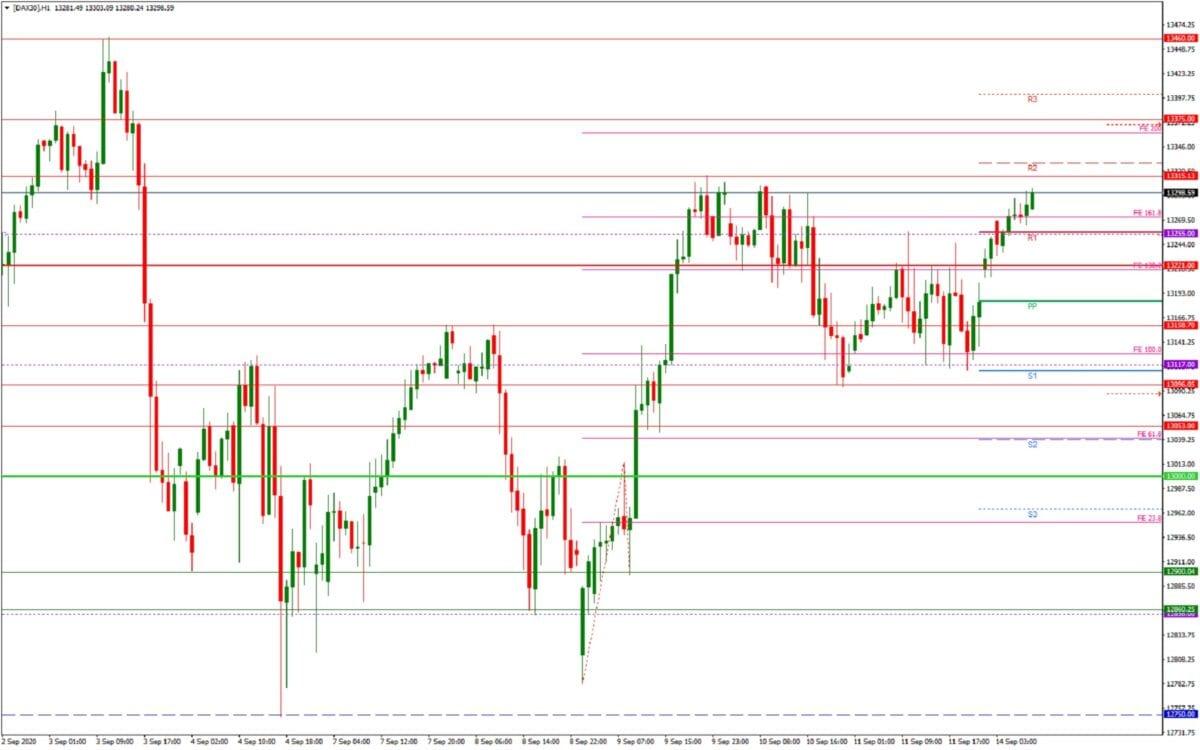 DAX daily: Tages- und Wochenaublick - H1-Chart - Fed und Hexensabbat
