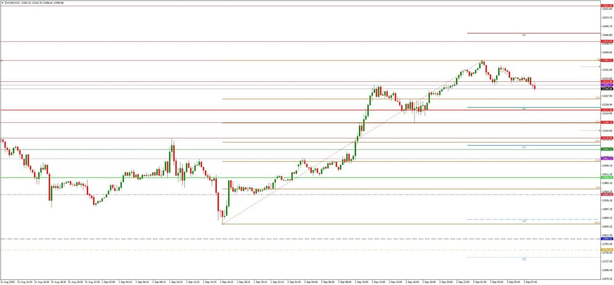 DAX daily: Tagesausblick 03.09. - M15-Chart - Dax Rally