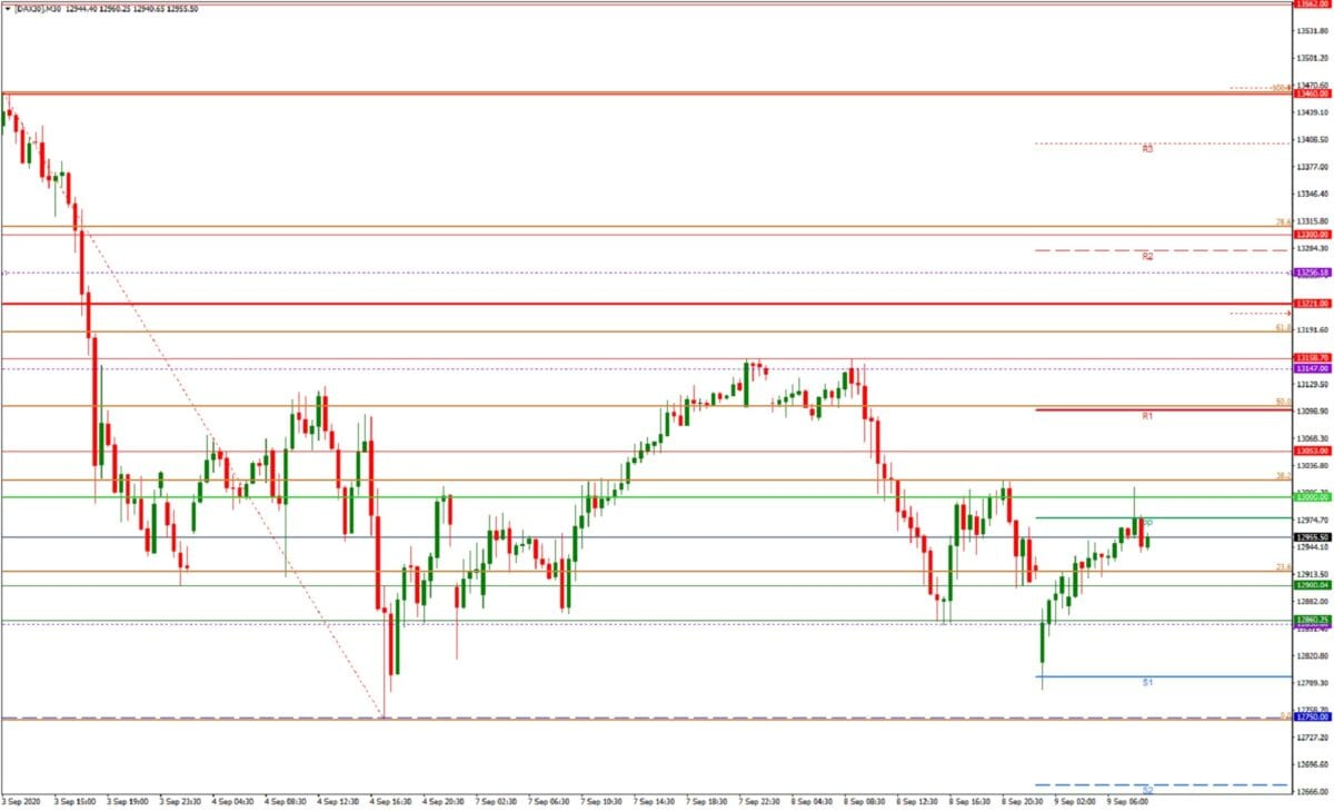 DAX daily: Tagesausblick - M30-Chart