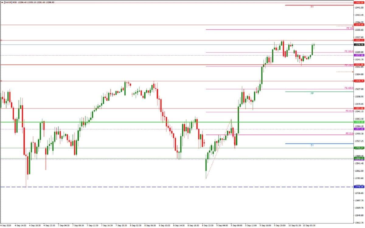 DAX daily: Tagesausblick 10.09. - M30-Chart - EZB-Entscheidung