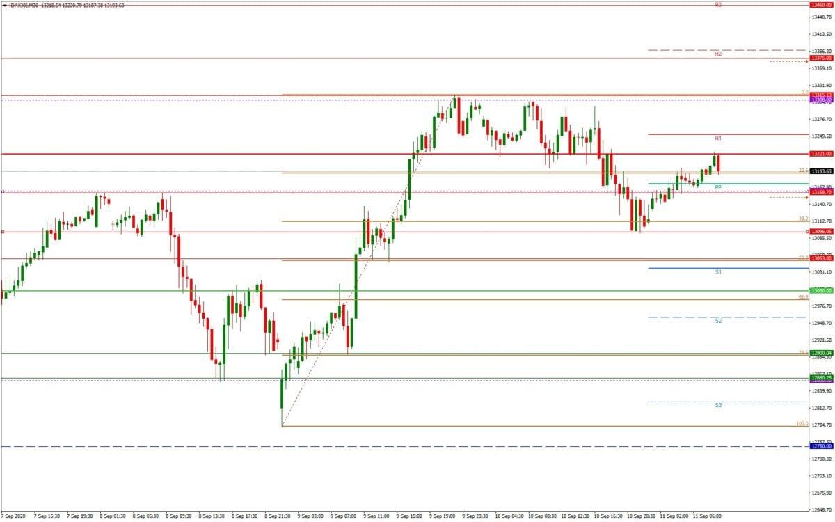 Dax daily: Ausblick 11.09. - M30-Chart - Anstieg schon vorbei?