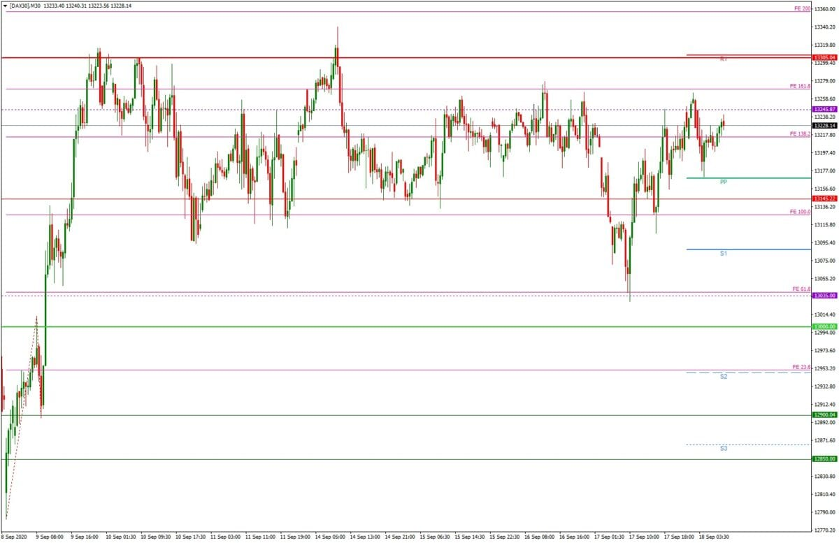 DAX daily: Tagesausblick 18.09. - M30-Chart - großer Verfall