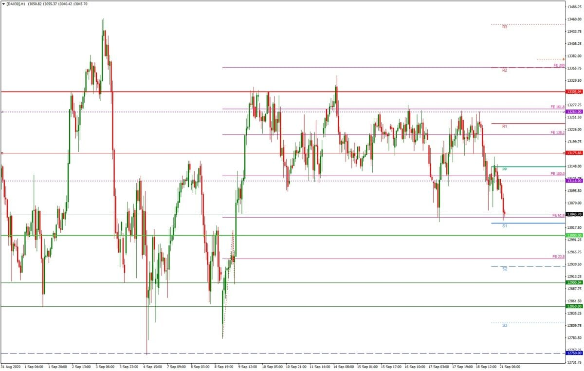 DAX daily: Tagesausblick 21.09. - H1-Chart