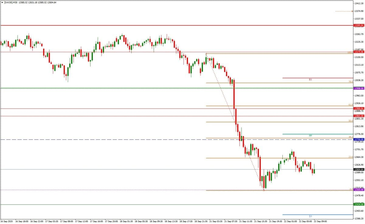 DAX daily: Tagesausblick 22.09. - M30-Chart