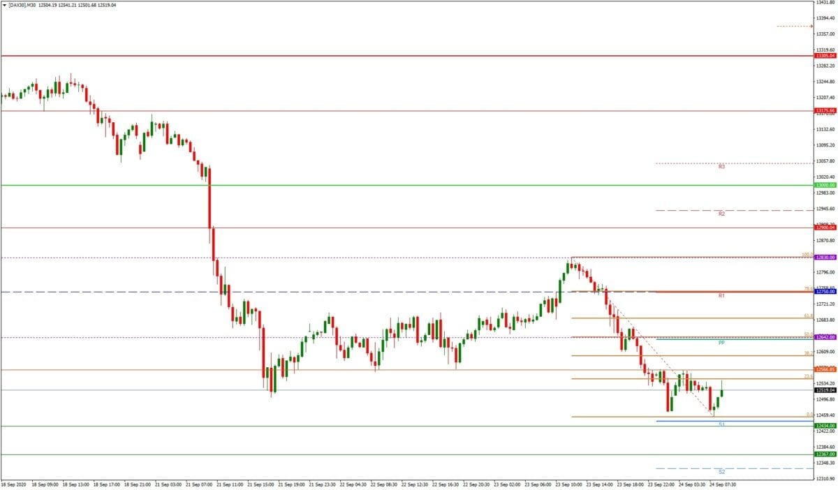 DAX daily: Tagesausblick - M15-Chart - tieferes Tief