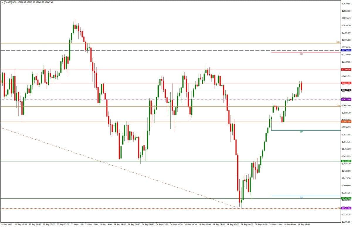 DAX daily: Tages- und Wochenausblick - M30-Chart - Startschuss zur Erholung
