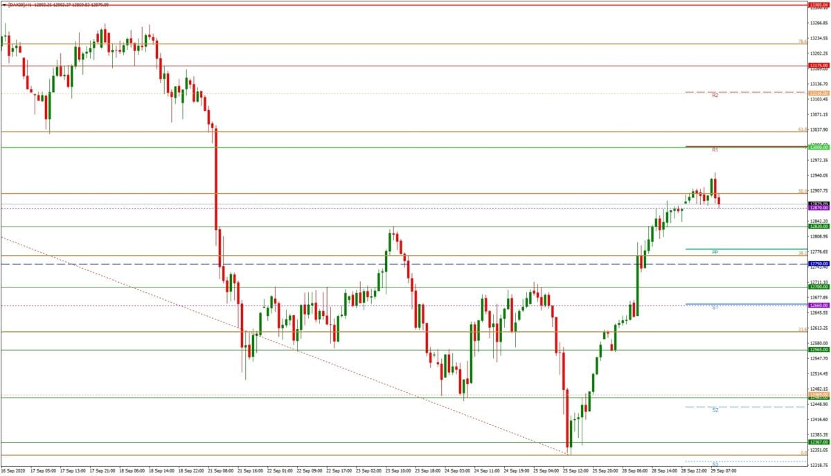 DAX daily - Tagesausblick 29.09. - H1-Chart