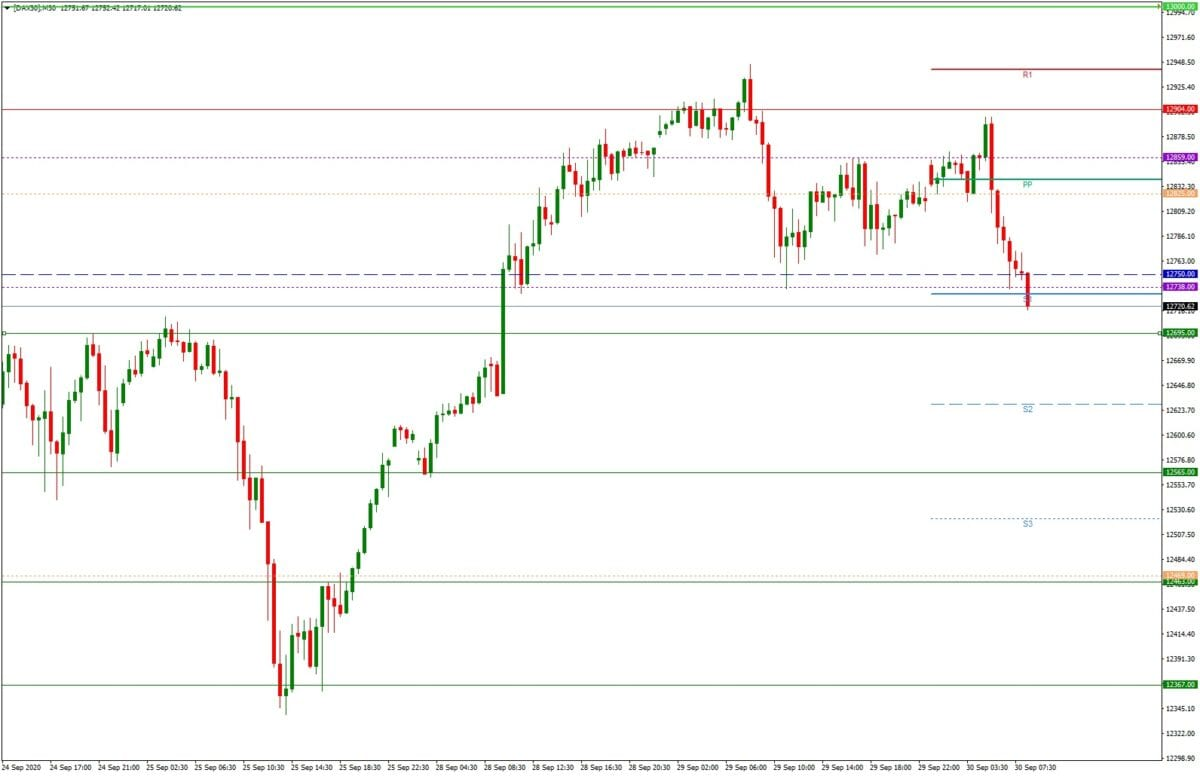 DAX daily: Tagesausblick 30.09. - M30-Chart - Inside Day