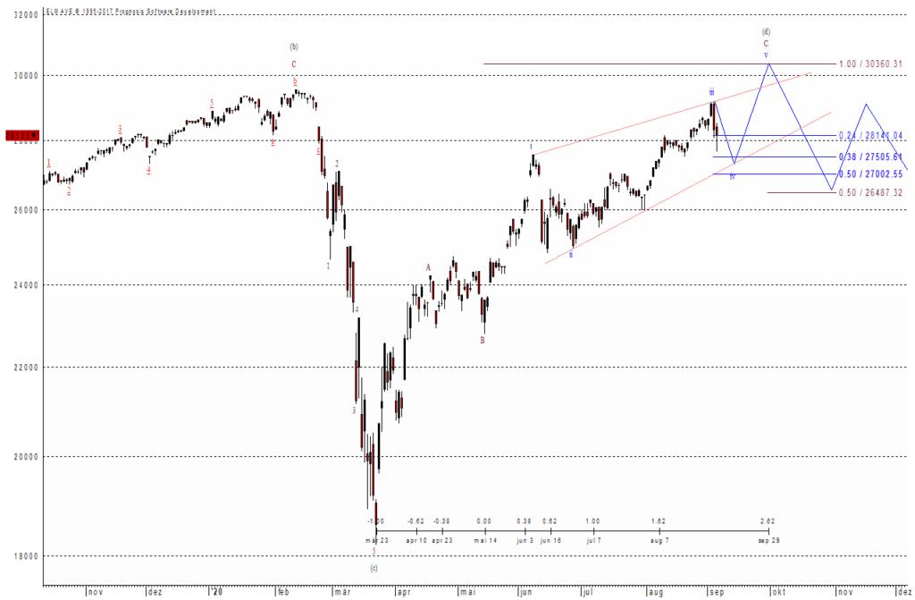 Der Dow Jones und sein prognostizierter Verlauf
