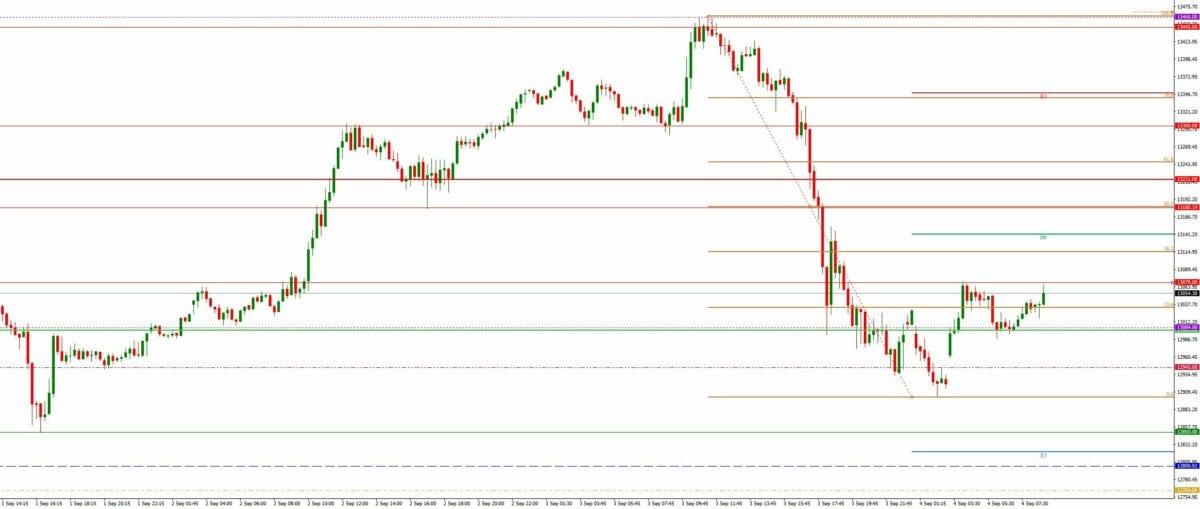 Dax daily: Ausblick 04.09. - M15-Chart - Korrektur beendet?