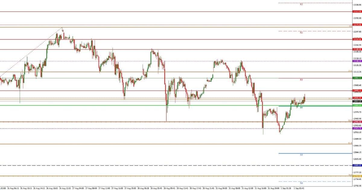 Dax daily: Tagesausblick 01.09. - M15-Chart - Einkaufsmanagerindex im Fokus