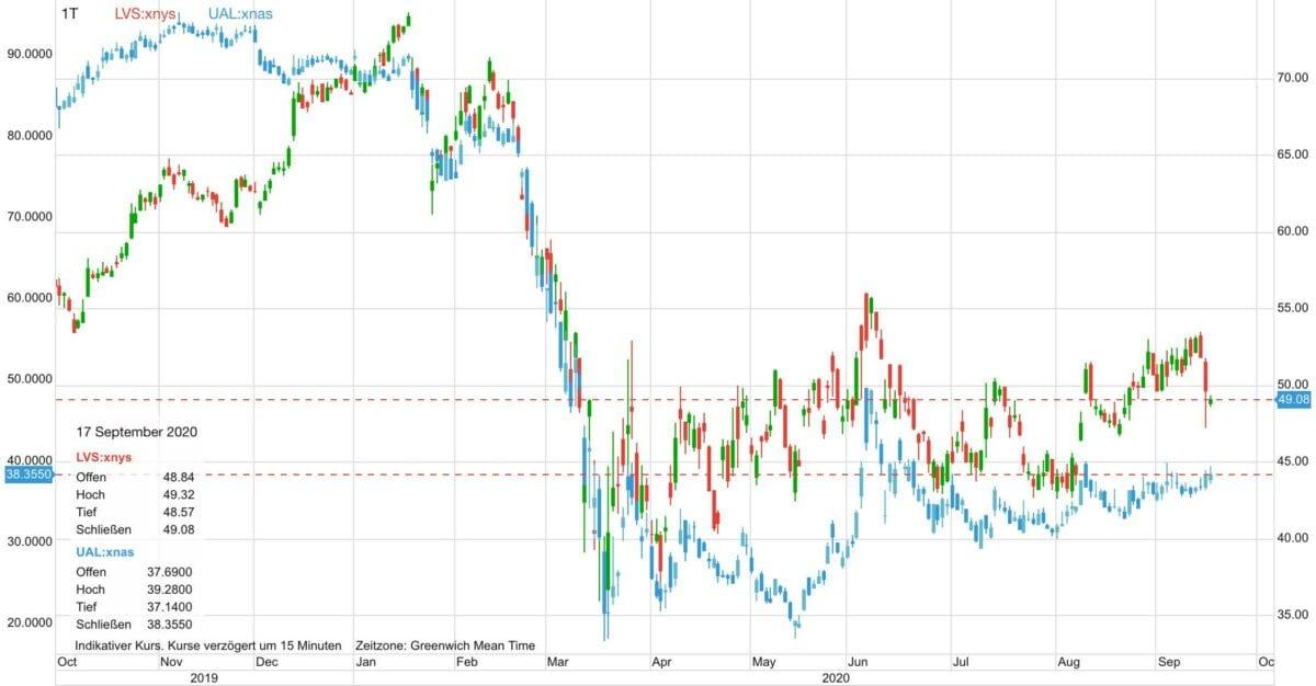 Chart zeigt United Airlines und Las Vegas Sands