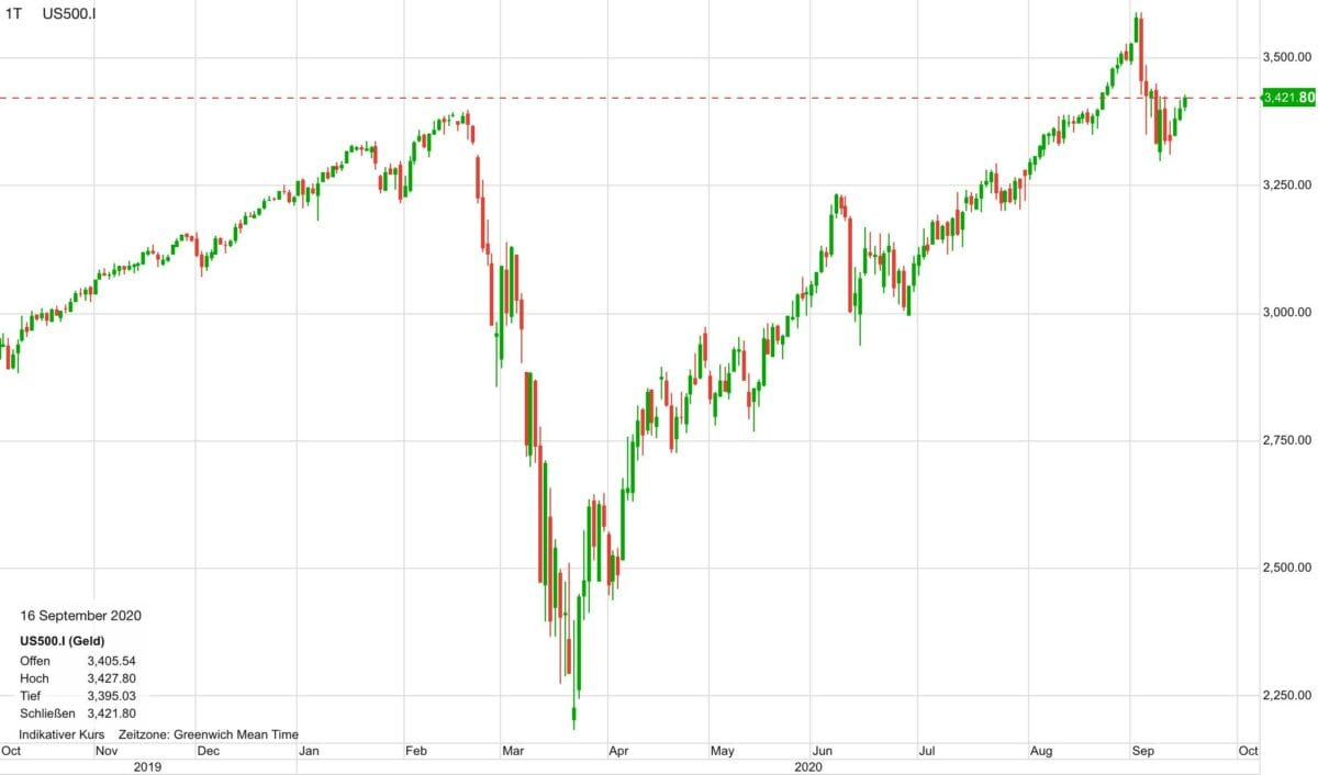 Chart zeigt stark gestiegene Aktienmärkte