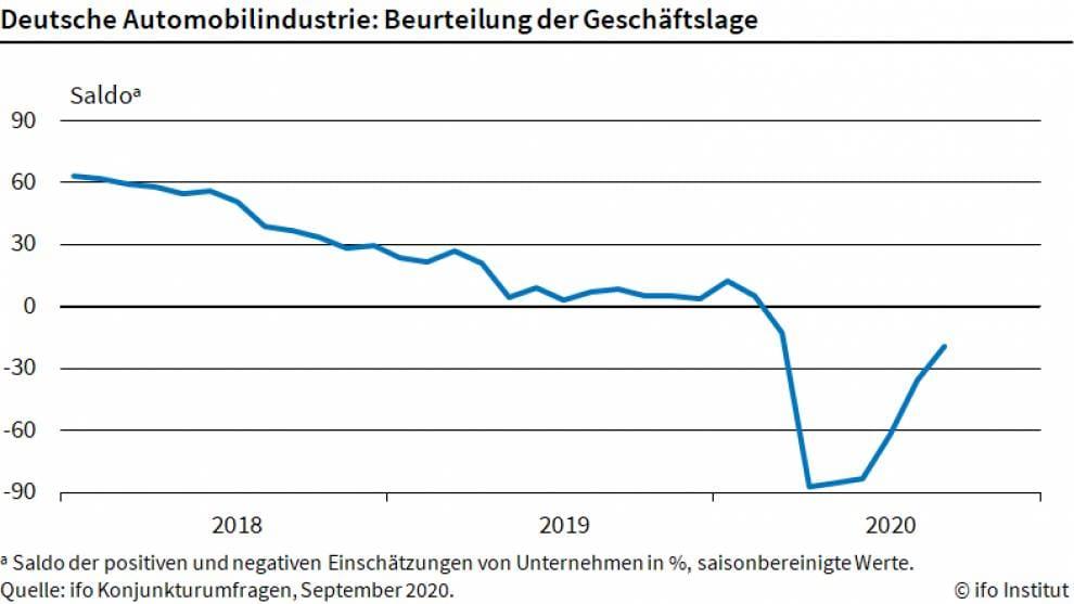 Grafik zeigt aktuelle Lage der Autoindustrie