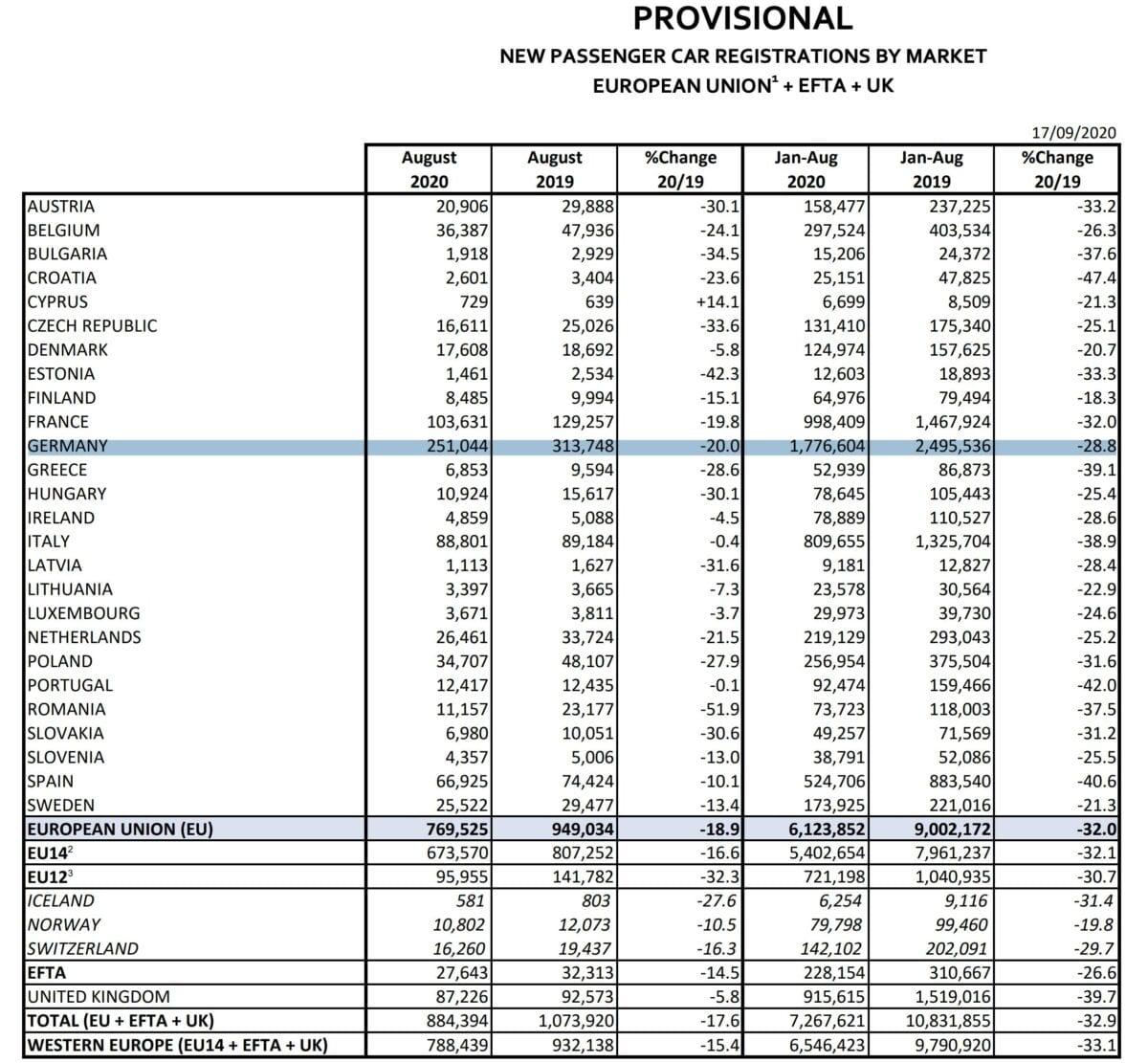 Detailstatistik zu Autozulassungen in der EU im August